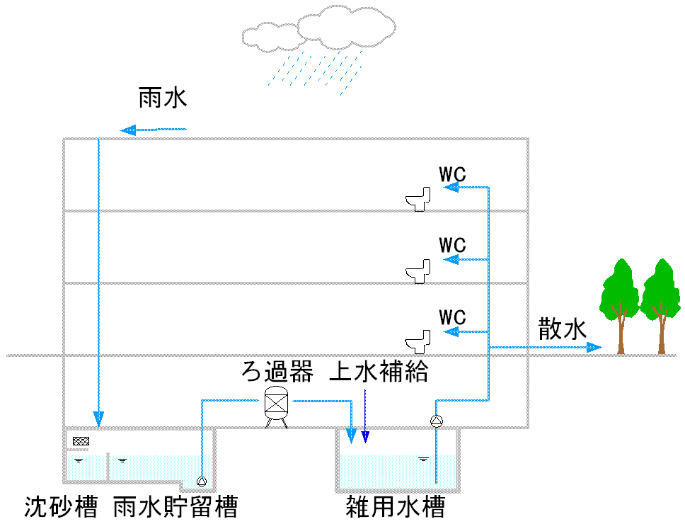 技術紹介 | 雨水利用システム