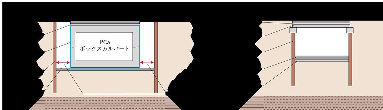 従来工法と新工法の比較(断面)