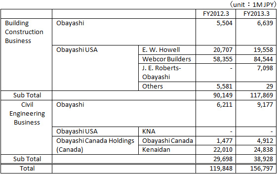 Construction Business of Obayashi Group: North America